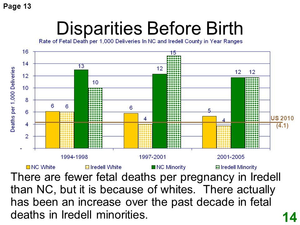 Disparities Before Birth There are fewer fetal deaths per pregnancy in Iredell than NC, but it is because of whites.