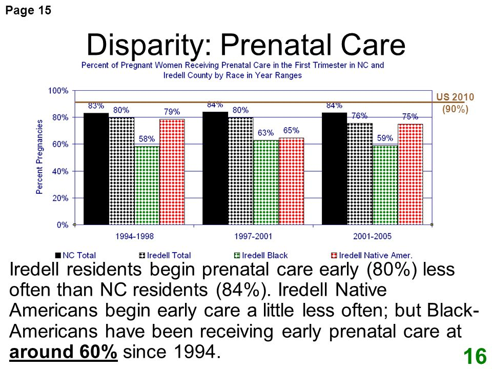 Disparity: Prenatal Care Iredell residents begin prenatal care early (80%) less often than NC residents (84%).