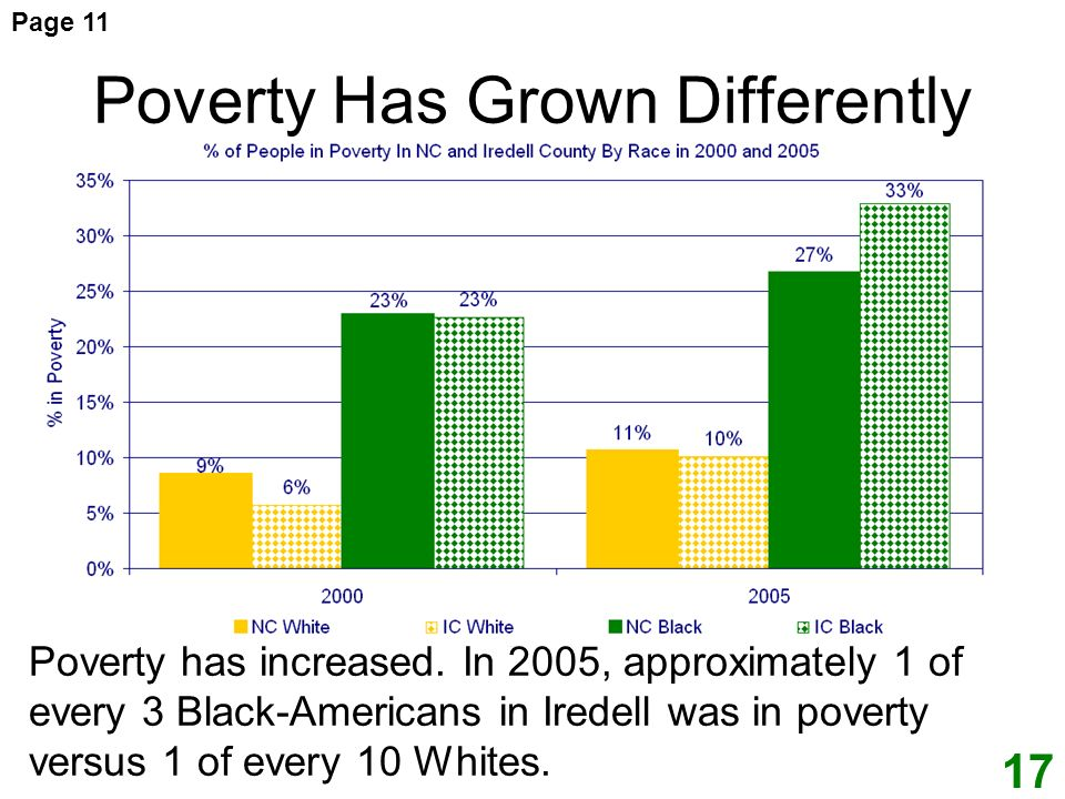 Poverty Has Grown Differently Poverty has increased.