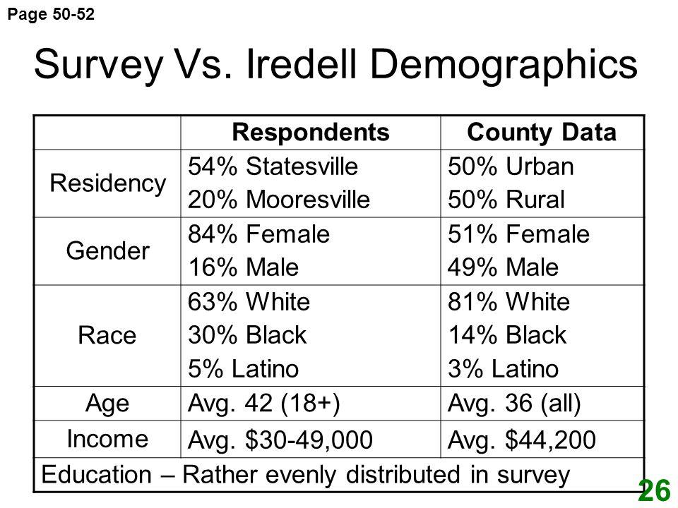 Survey Vs. Iredell Demographics RespondentsCounty Data Residency 54% Statesville 20% Mooresville 50% Urban 50% Rural Gender 84% Female 16% Male 51% Fe