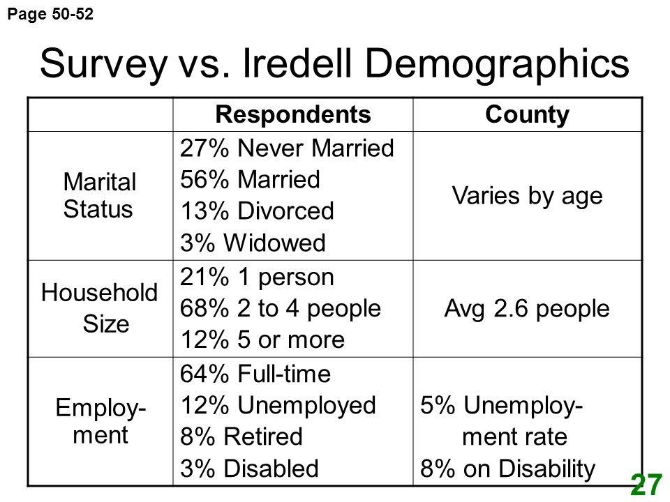 Survey vs. Iredell Demographics Respondents County Marital Status 27% Never Married 56% Married 13% Divorced 3% Widowed Varies by age Household Size 2
