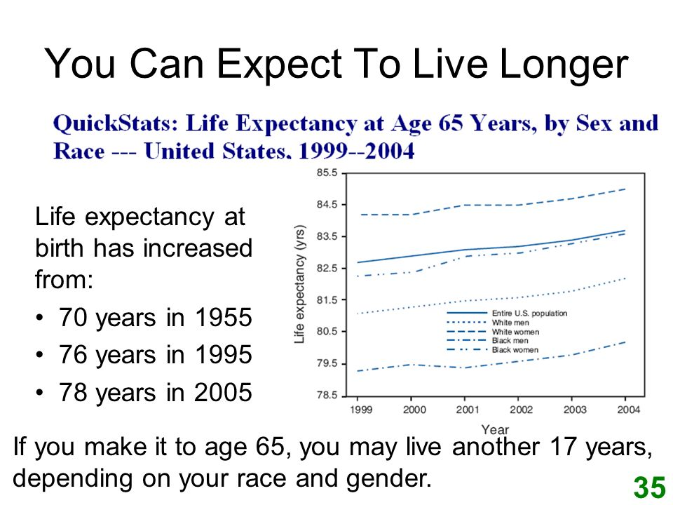 You Can Expect To Live Longer Life expectancy at birth has increased from: 70 years in 1955 76 years in 1995 78 years in 2005 If you make it to age 65, you may live another 17 years, depending on your race and gender.