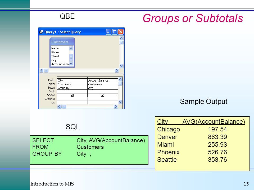 Introduction to MIS15 Groups or Subtotals QBE SELECTCity, AVG(AccountBalance) FROMCustomers GROUP BYCity ; SQL CityAVG(AccountBalance) Chicago197.54 D