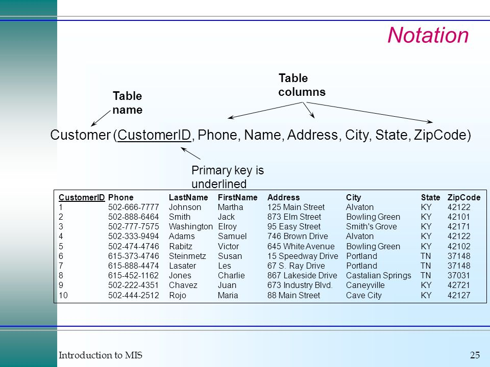 Introduction to MIS25 Notation Table name Primary key is underlined Table columns Customer (CustomerID, Phone, Name, Address, City, State, ZipCode) CustomerIDPhoneLastNameFirstNameAddressCityStateZipCode 1502-666-7777JohnsonMartha125 Main StreetAlvatonKY42122 2502-888-6464SmithJack873 Elm StreetBowling GreenKY42101 3502-777-7575WashingtonElroy95 Easy StreetSmith s GroveKY42171 4502-333-9494AdamsSamuel746 Brown DriveAlvatonKY42122 5502-474-4746RabitzVictor645 White AvenueBowling GreenKY42102 6615-373-4746SteinmetzSusan15 Speedway DrivePortlandTN37148 7615-888-4474LasaterLes67 S.