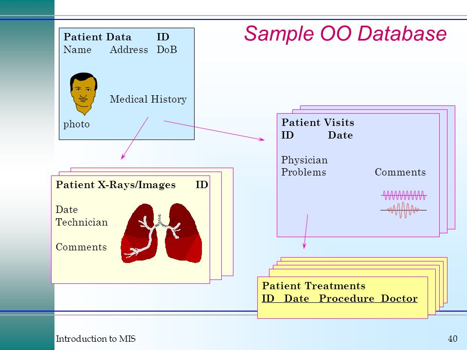 Introduction to MIS40 Sample OO Database Patient X-Rays/ImagesID Date Technician Comments Patient DataID NameAddressDoB Medical History photo Patient Visits IDDate Physician ProblemsComments Patient Treatments ID Date Procedure Doctor