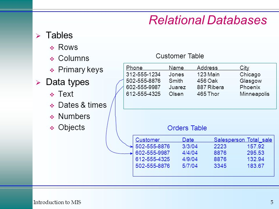 Introduction to MIS46 Selecting Columns Select additional data from the other tables.