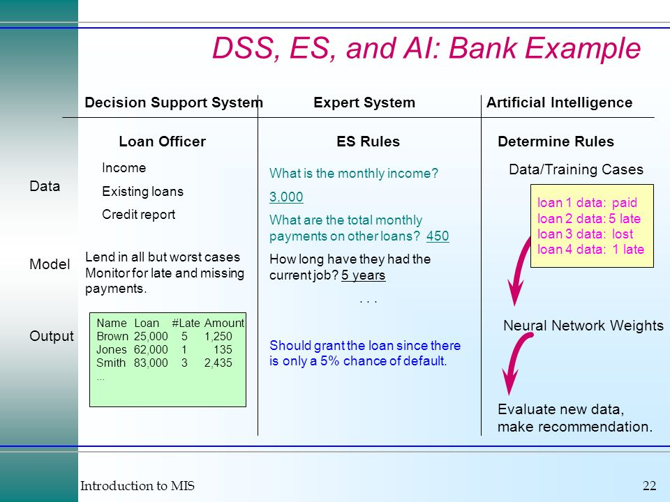 Introduction to MIS22 DSS, ES, and AI: Bank Example Decision Support SystemExpert SystemArtificial Intelligence NameLoan#LateAmount Brown25,000 51,250 Jones62, Smith83,000 32,435...