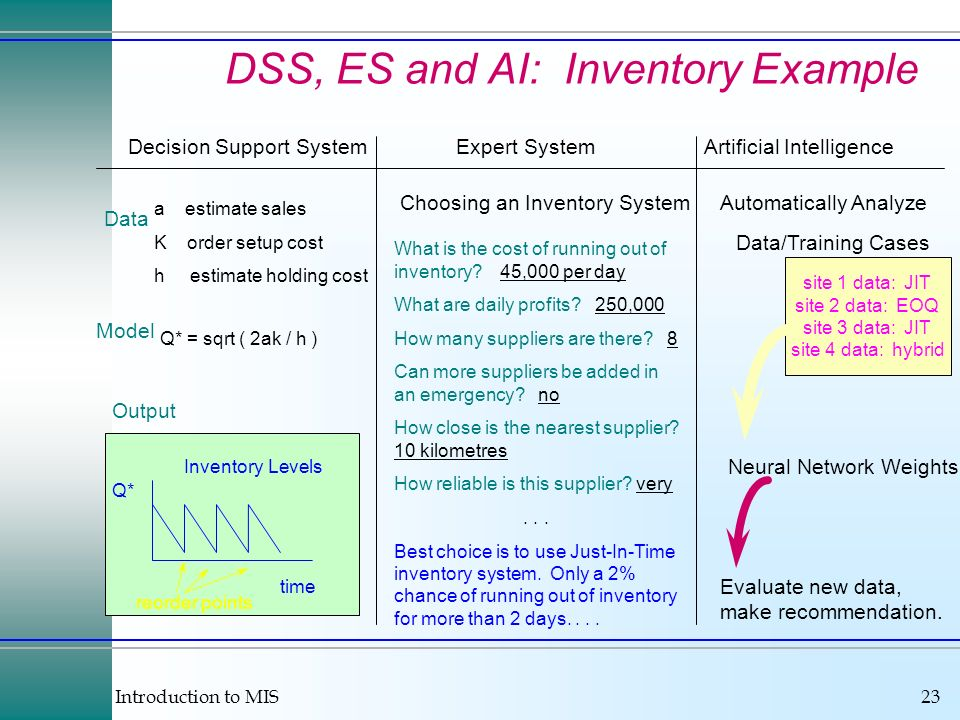 Introduction to MIS23 Decision Support SystemExpert SystemArtificial Intelligence Data a estimate sales K order setup cost h estimate holding cost Model Q* = sqrt ( 2ak / h ) Output time Q* Inventory Levels reorder points Choosing an Inventory System What is the cost of running out of inventory.