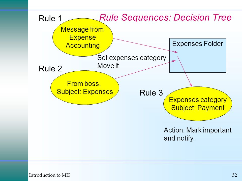 Introduction to MIS32 Rule Sequences: Decision Tree From boss, Subject: Expenses Message from Expense Accounting Expenses Folder Set expenses category Move it Rule 1 Rule 2 Expenses category Subject: Payment Rule 3 Action: Mark important and notify.