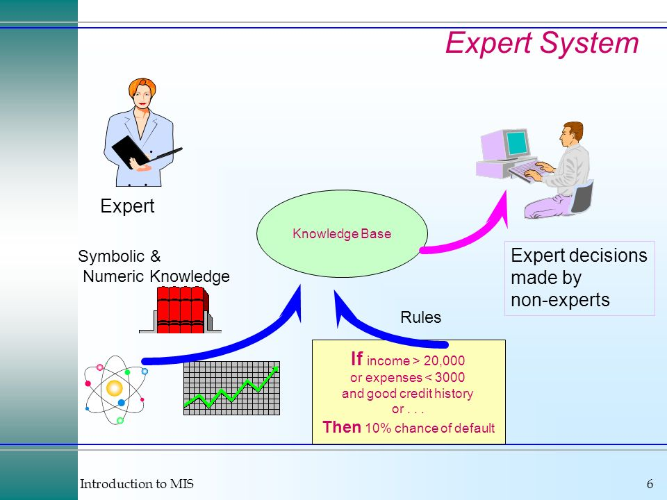 Introduction to MIS6 Expert System Knowledge Base Symbolic & Numeric Knowledge If income > 20,000 or expenses < 3000 and good credit history or...