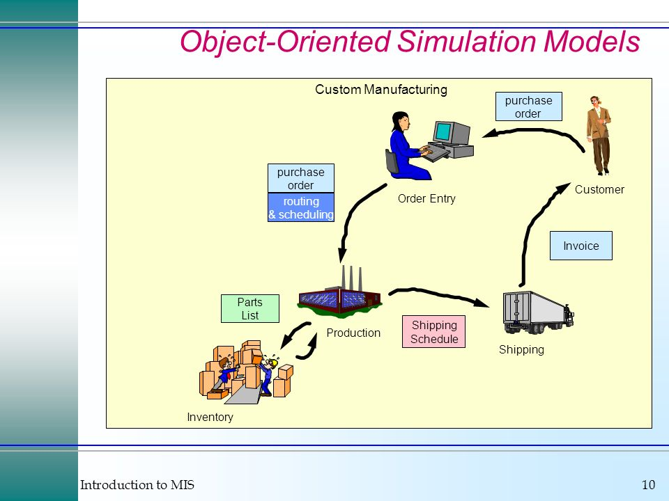 Introduction to MIS10 Object-Oriented Simulation Models Customer purchase order Order Entry Custom Manufacturing purchase order routing & scheduling Production Inventory Shipping Parts List Shipping Schedule Invoice