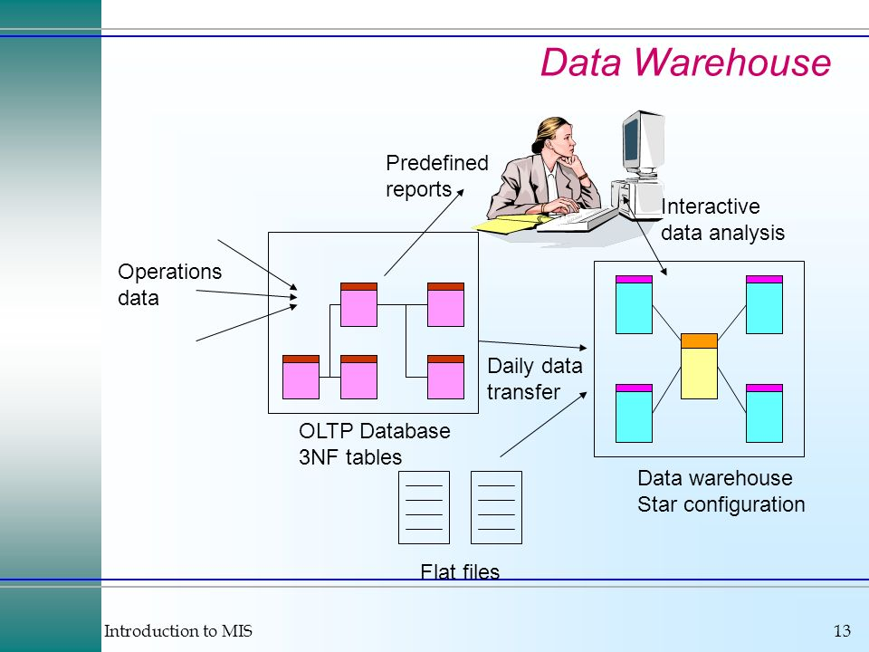 Introduction to MIS13 Data Warehouse OLTP Database 3NF tables Operations data Predefined reports Data warehouse Star configuration Daily data transfer Interactive data analysis Flat files