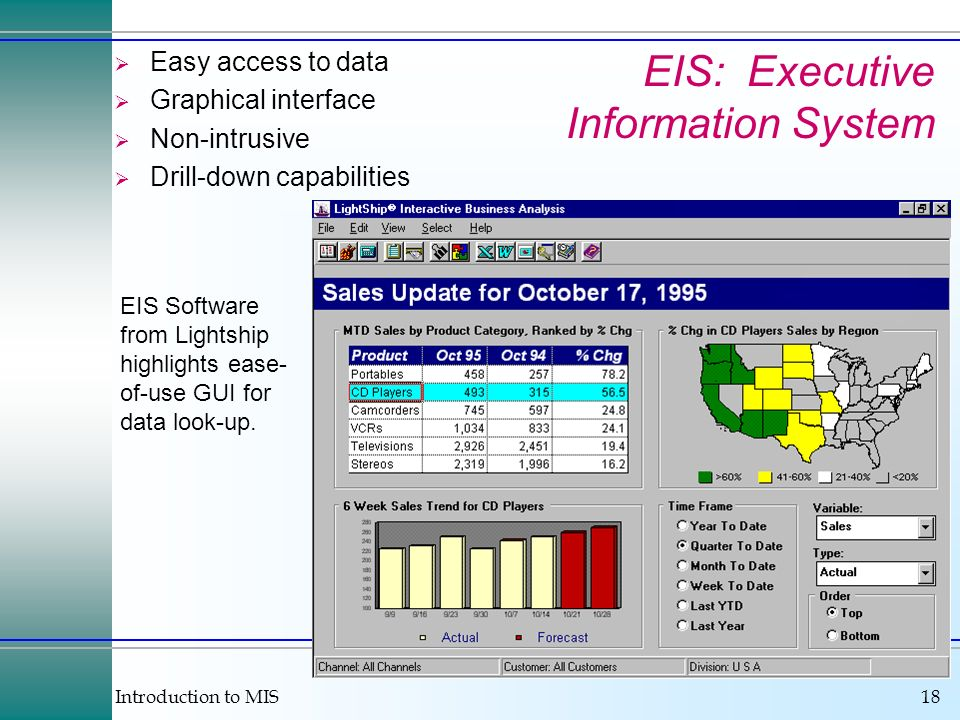 Introduction to MIS18 EIS: Executive Information System Easy access to data Graphical interface Non-intrusive Drill-down capabilities EIS Software from Lightship highlights ease- of-use GUI for data look-up.
