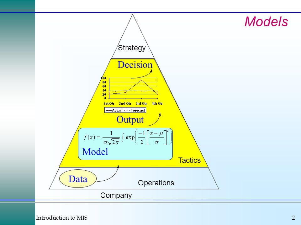 Introduction to MIS2 Models Data Model Decision Output Strategy Operations Tactics Company