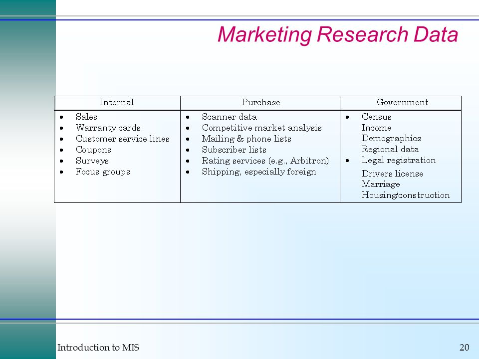 Introduction to MIS20 Marketing Research Data