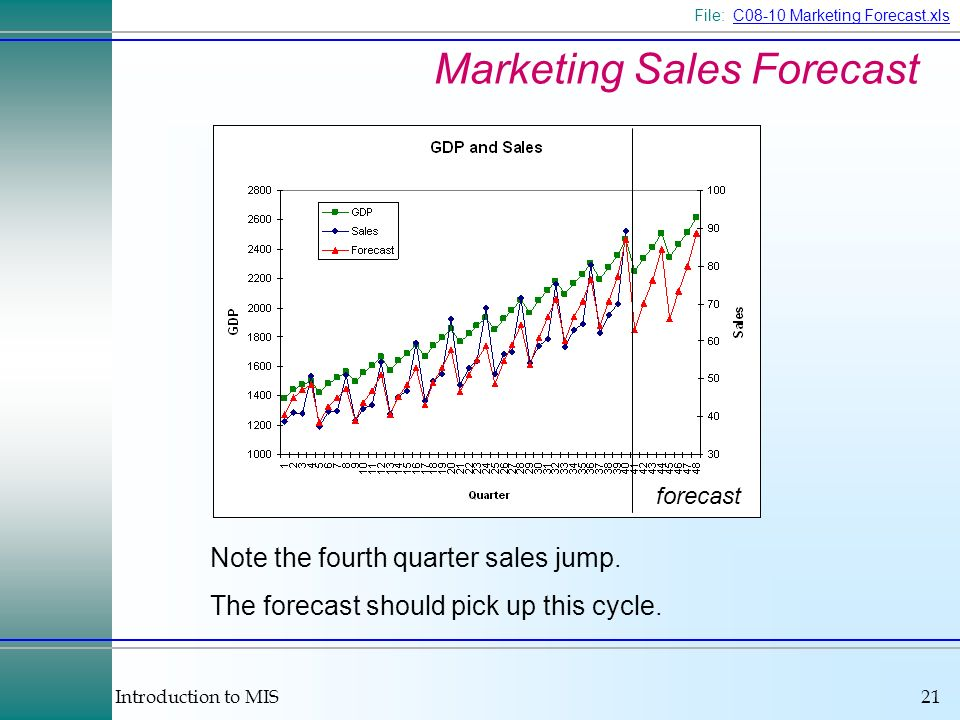 Introduction to MIS21 Marketing Sales Forecast forecast Note the fourth quarter sales jump.