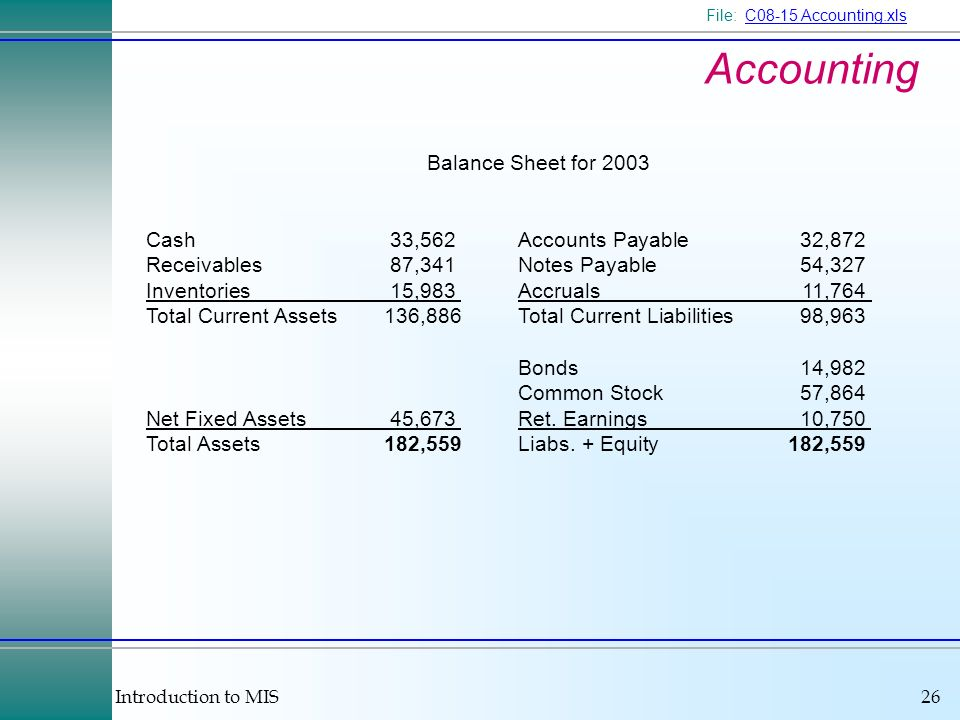 Introduction to MIS26 Accounting Balance Sheet for 2003 Cash33,562 Accounts Payable32,872 Receivables87,341 Notes Payable54,327 Inventories15,983 Accruals11,764 Total Current Assets136,886 Total Current Liabilities98,963 Bonds14,982 Common Stock57,864 Net Fixed Assets45,673 Ret.