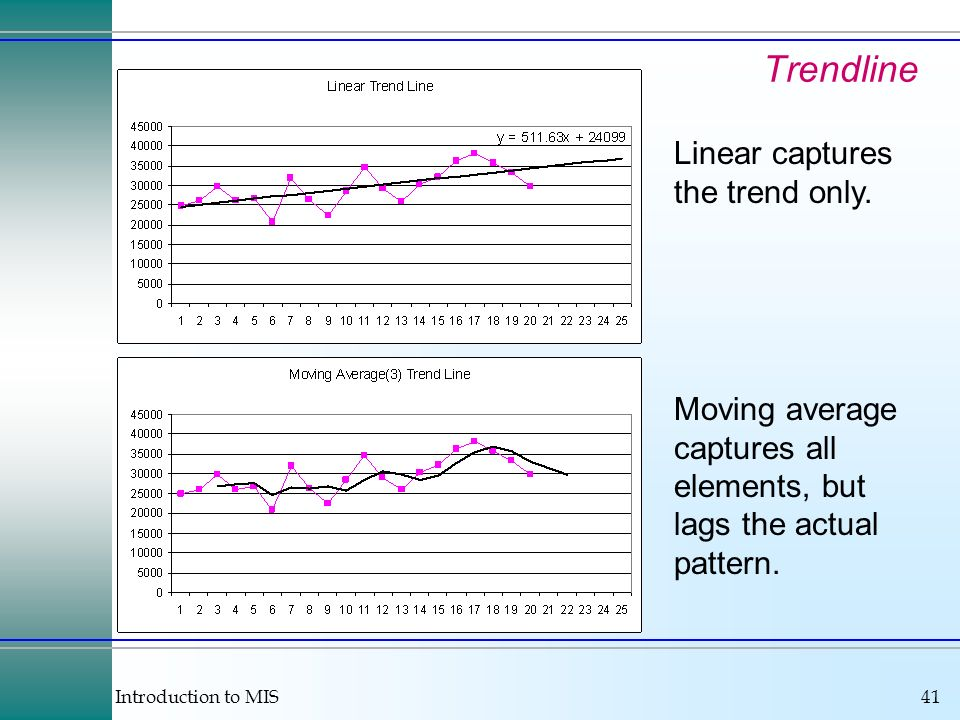Introduction to MIS41 Trendline Linear captures the trend only.