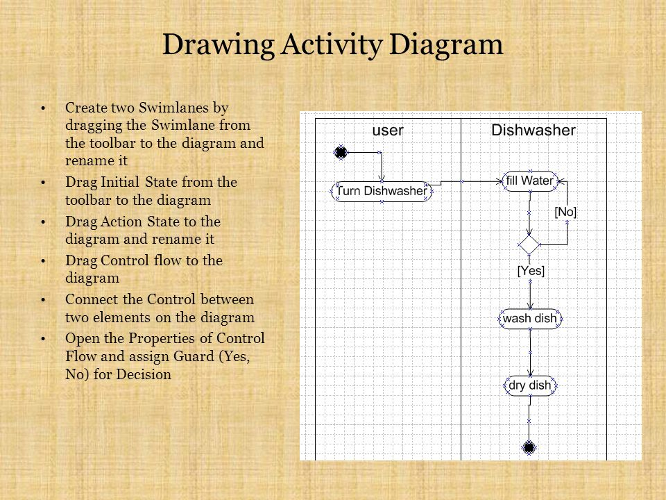 Drawing Activity Diagram Create two Swimlanes by dragging the Swimlane from the toolbar to the diagram and rename it Drag Initial State from the toolbar to the diagram Drag Action State to the diagram and rename it Drag Control flow to the diagram Connect the Control between two elements on the diagram Open the Properties of Control Flow and assign Guard (Yes, No) for Decision