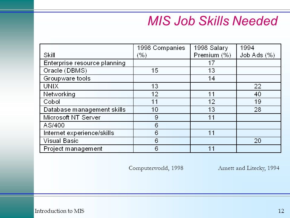 Introduction to MIS12 Arnett and Litecky, 1994 MIS Job Skills Needed Computerworld, 1998