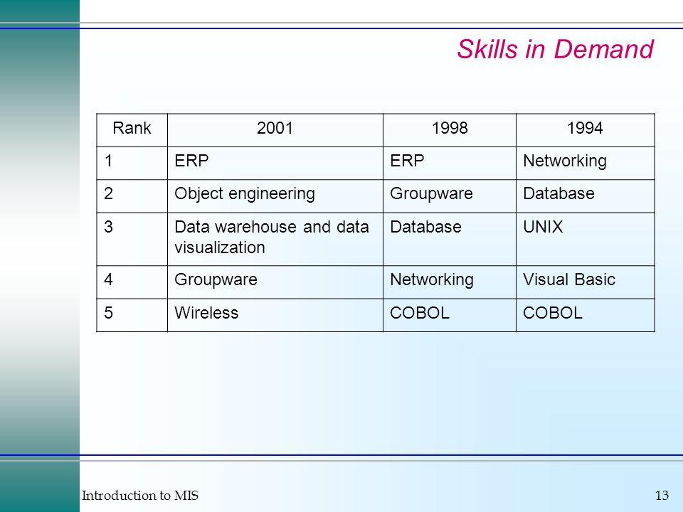 Introduction to MIS13 Skills in Demand Rank200119981994 1ERP Networking 2Object engineeringGroupwareDatabase 3Data warehouse and data visualization Da