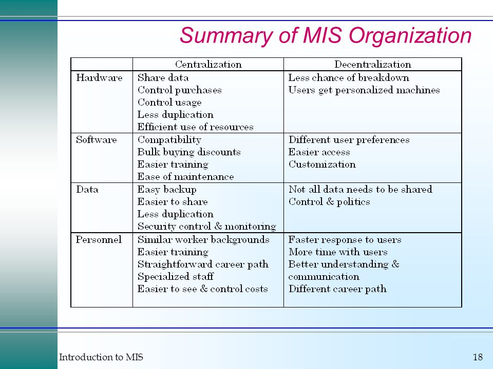 Introduction to MIS18 Summary of MIS Organization