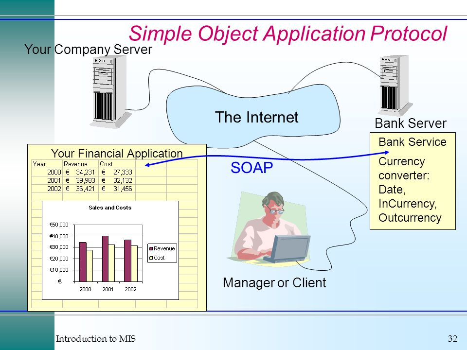 Introduction to MIS32 Simple Object Application Protocol Bank Server Your Company Server Manager or Client The Internet Your Financial Application Bank Service Currency converter: Date, InCurrency, Outcurrency SOAP