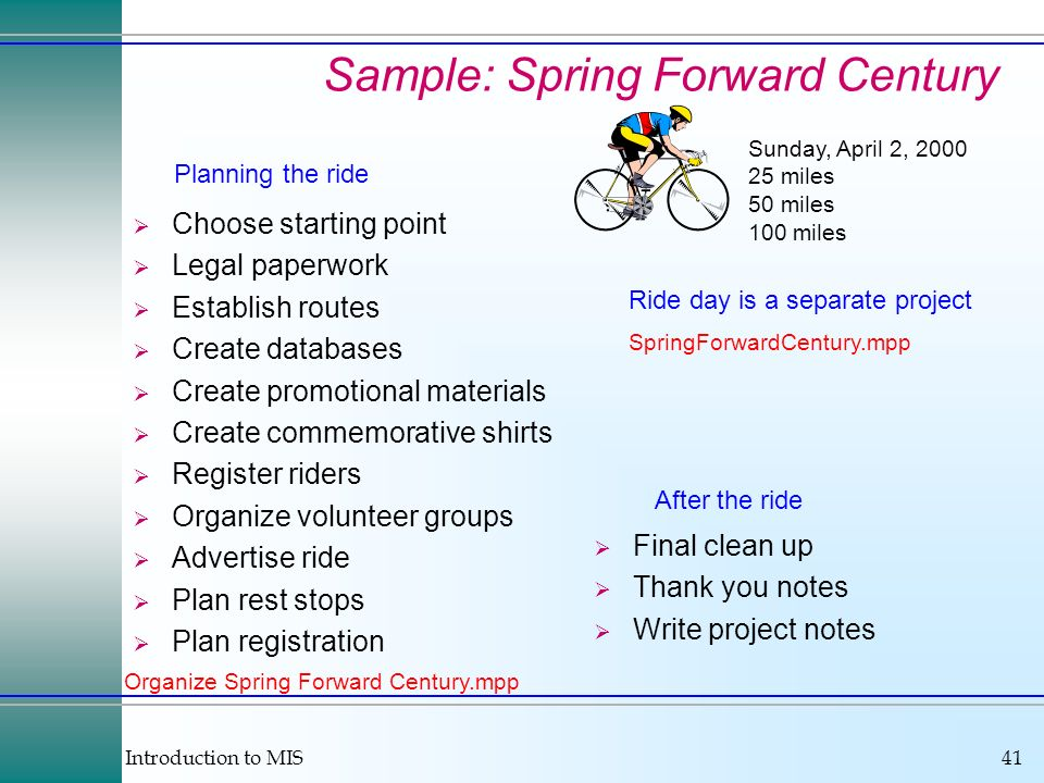 Introduction to MIS41 Sample: Spring Forward Century Sunday, April 2, 2000 25 miles 50 miles 100 miles Choose starting point Legal paperwork Establish routes Create databases Create promotional materials Create commemorative shirts Register riders Organize volunteer groups Advertise ride Plan rest stops Plan registration Final clean up Thank you notes Write project notes Planning the ride After the ride Ride day is a separate project SpringForwardCentury.mpp Organize Spring Forward Century.mpp