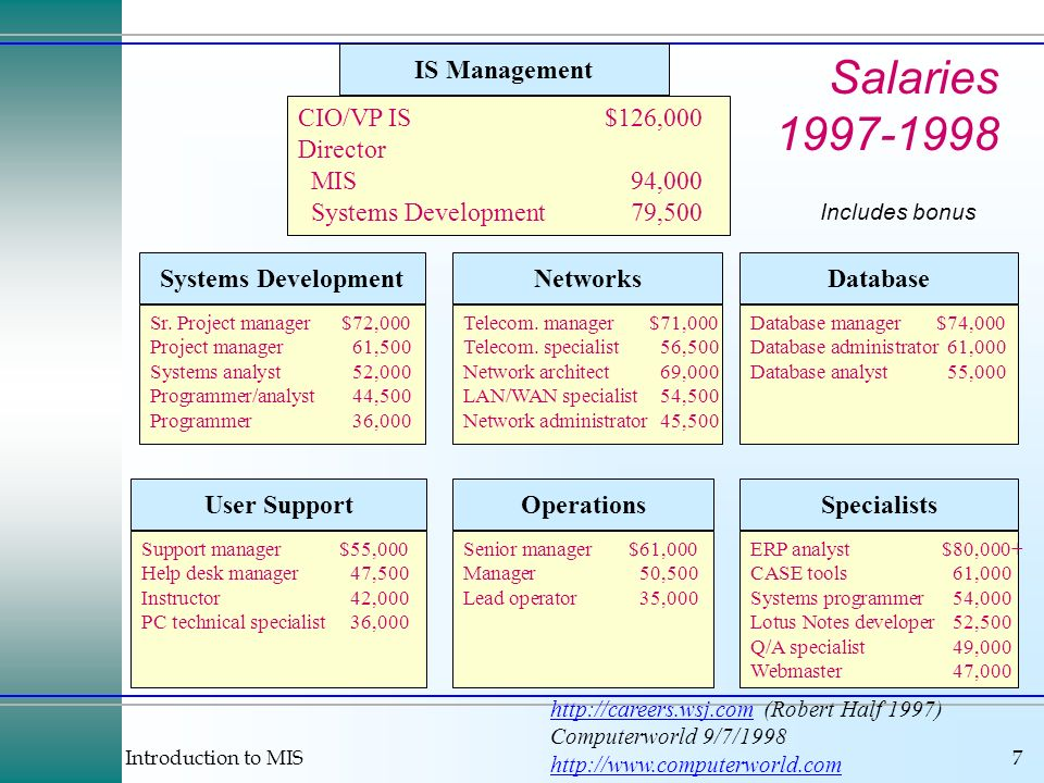 Introduction to MIS7 Salaries 1997-1998 IS Management Operations NetworksSystems Development User Support http://careers.wsj.comhttp://careers.wsj.com (Robert Half 1997) Computerworld 9/7/1998 http://www.computerworld.com CIO/VP IS$126,000 Director MIS94,000 Systems Development79,500 Senior manager$61,000 Manager50,500 Lead operator35,000 Telecom.