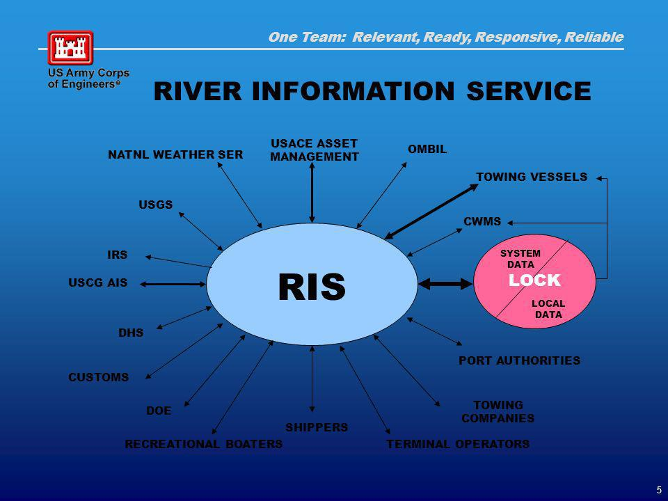 One Team: Relevant, Ready, Responsive, Reliable 5 RIS TOWING VESSELS USACE ASSET MANAGEMENT LOCK LOCAL DATA SYSTEM DATA TOWING COMPANIES TERMINAL OPERATORS PORT AUTHORITIES SHIPPERS USCG AIS OMBIL NATNL WEATHER SER USGS RECREATIONAL BOATERS CWMS IRS DHS RIVER INFORMATION SERVICE CUSTOMS DOE