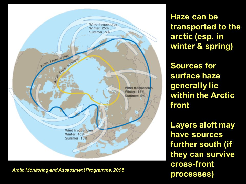 Arctic Monitoring and Assessment Programme, 2006 Haze can be transported to the arctic (esp.