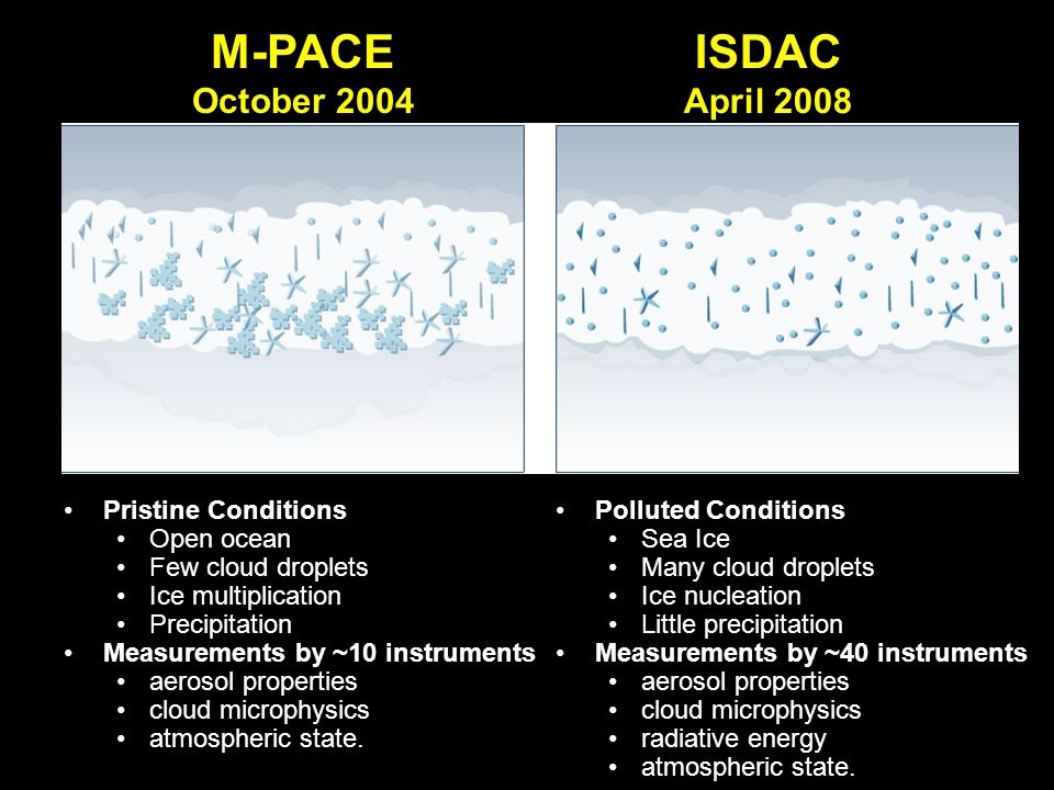 M-PACE October 2004 Pristine Conditions Open ocean Few cloud droplets Ice multiplication Precipitation Measurements by ~10 instruments aerosol properties cloud microphysics atmospheric state.