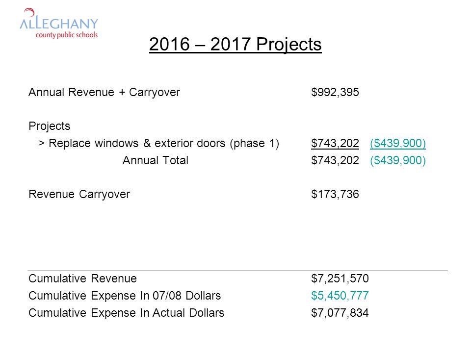 2016 – 2017 Projects Annual Revenue + Carryover$992,395 Projects > Replace windows & exterior doors (phase 1)$743,202 ($439,900) Annual Total$743,202