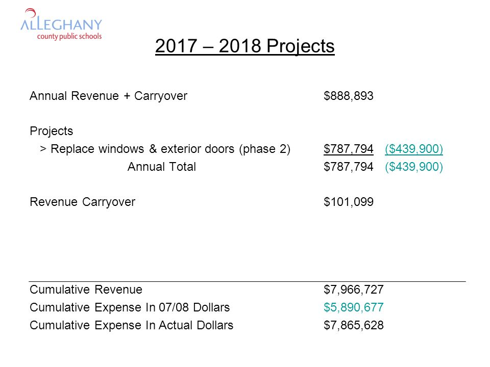 2017 – 2018 Projects Annual Revenue + Carryover$888,893 Projects > Replace windows & exterior doors (phase 2)$787,794 ($439,900) Annual Total$787,794 ($439,900) Revenue Carryover$101,099 Cumulative Revenue$7,966,727 Cumulative Expense In 07/08 Dollars$5,890,677 Cumulative Expense In Actual Dollars$7,865,628