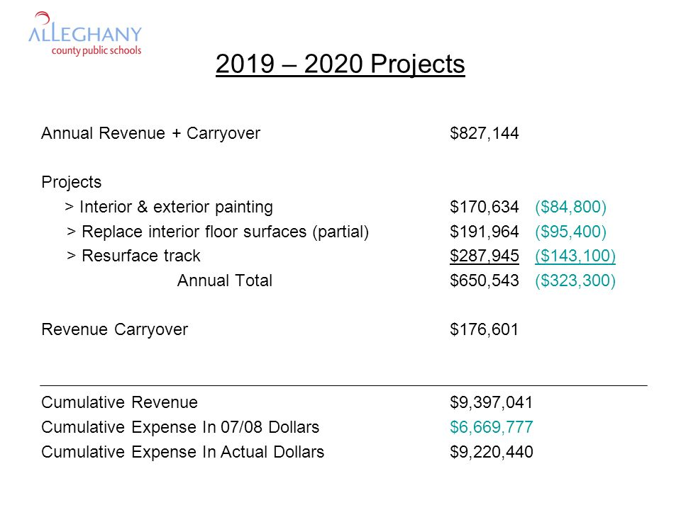 2019 – 2020 Projects Annual Revenue + Carryover$827,144 Projects > Interior & exterior painting$170,634 ($84,800) > Replace interior floor surfaces (partial)$191,964 ($95,400) > Resurface track$287,945 ($143,100) Annual Total$650,543 ($323,300) Revenue Carryover$176,601 Cumulative Revenue$9,397,041 Cumulative Expense In 07/08 Dollars$6,669,777 Cumulative Expense In Actual Dollars$9,220,440