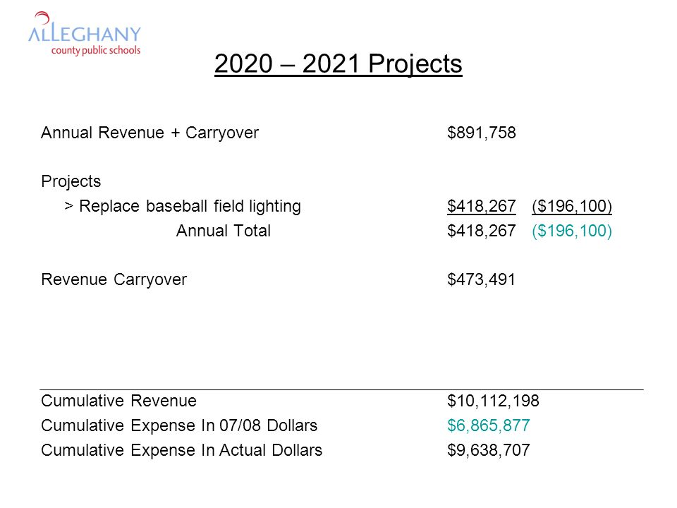 2020 – 2021 Projects Annual Revenue + Carryover$891,758 Projects > Replace baseball field lighting$418,267 ($196,100) Annual Total$418,267 ($196,100) Revenue Carryover$473,491 Cumulative Revenue$10,112,198 Cumulative Expense In 07/08 Dollars$6,865,877 Cumulative Expense In Actual Dollars$9,638,707