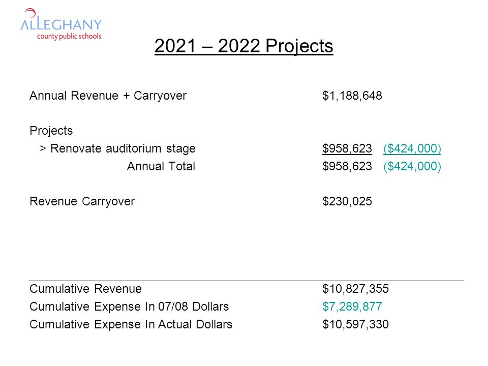 2021 – 2022 Projects Annual Revenue + Carryover$1,188,648 Projects > Renovate auditorium stage$958,623 ($424,000) Annual Total$958,623 ($424,000) Reve