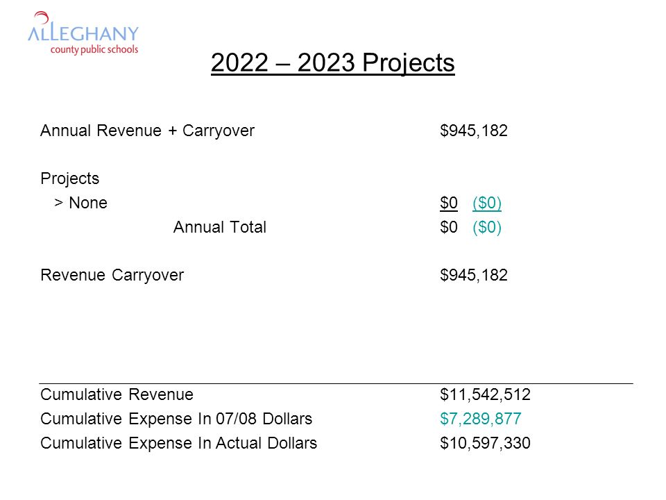 2022 – 2023 Projects Annual Revenue + Carryover$945,182 Projects > None$0 ($0) Annual Total$0 ($0) Revenue Carryover$945,182 Cumulative Revenue$11,542,512 Cumulative Expense In 07/08 Dollars$7,289,877 Cumulative Expense In Actual Dollars$10,597,330
