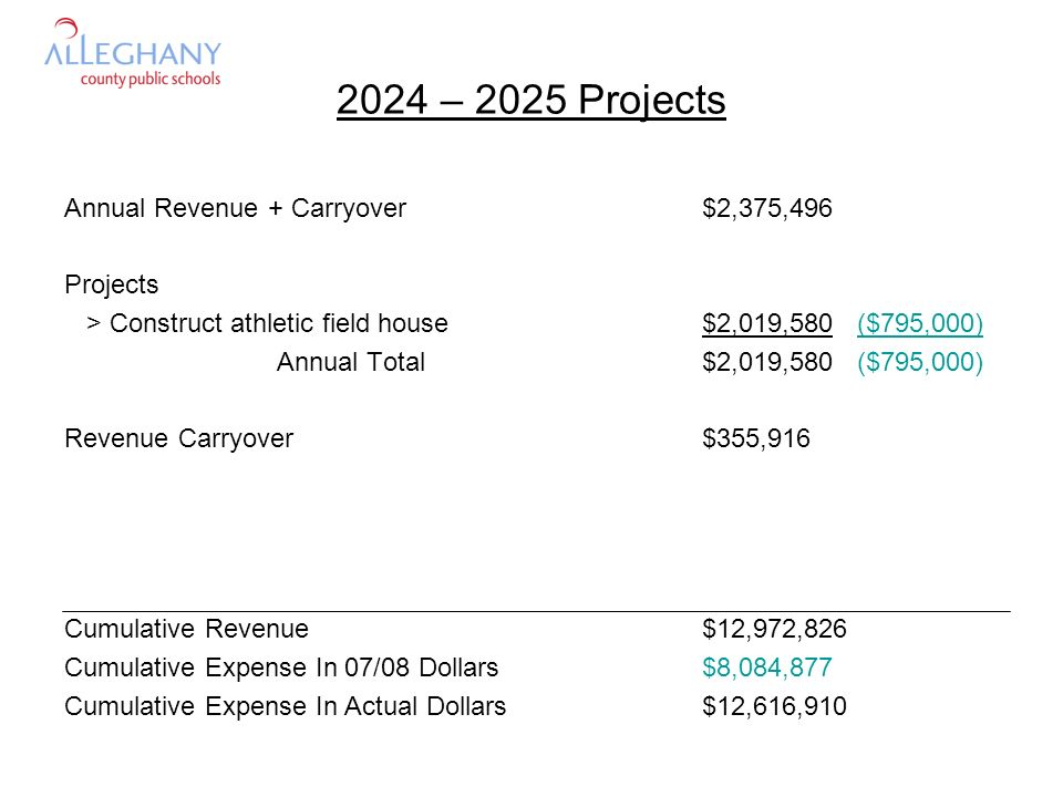 2024 – 2025 Projects Annual Revenue + Carryover$2,375,496 Projects > Construct athletic field house$2,019,580 ($795,000) Annual Total$2,019,580 ($795,000) Revenue Carryover$355,916 Cumulative Revenue$12,972,826 Cumulative Expense In 07/08 Dollars$8,084,877 Cumulative Expense In Actual Dollars$12,616,910