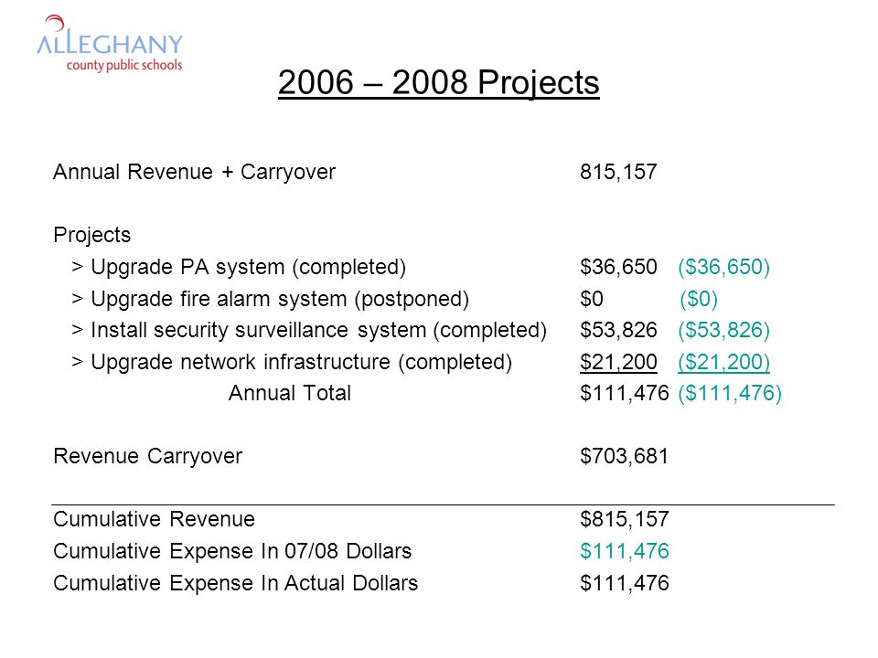 2006 – 2008 Projects Annual Revenue + Carryover815,157 Projects > Upgrade PA system (completed)$36,650 ($36,650) > Upgrade fire alarm system (postponed)$0 ($0) > Install security surveillance system (completed)$53,826 ($53,826) > Upgrade network infrastructure (completed)$21,200 ($21,200) Annual Total$111,476 ($111,476) Revenue Carryover$703,681 Cumulative Revenue$815,157 Cumulative Expense In 07/08 Dollars$111,476 Cumulative Expense In Actual Dollars$111,476