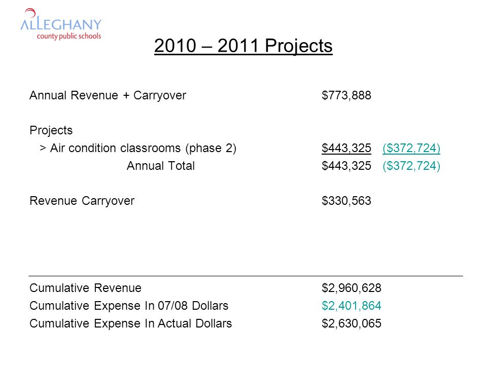 2010 – 2011 Projects Annual Revenue + Carryover$773,888 Projects > Air condition classrooms (phase 2)$443,325 ($372,724) Annual Total$443,325 ($372,724) Revenue Carryover$330,563 Cumulative Revenue$2,960,628 Cumulative Expense In 07/08 Dollars$2,401,864 Cumulative Expense In Actual Dollars$2,630,065
