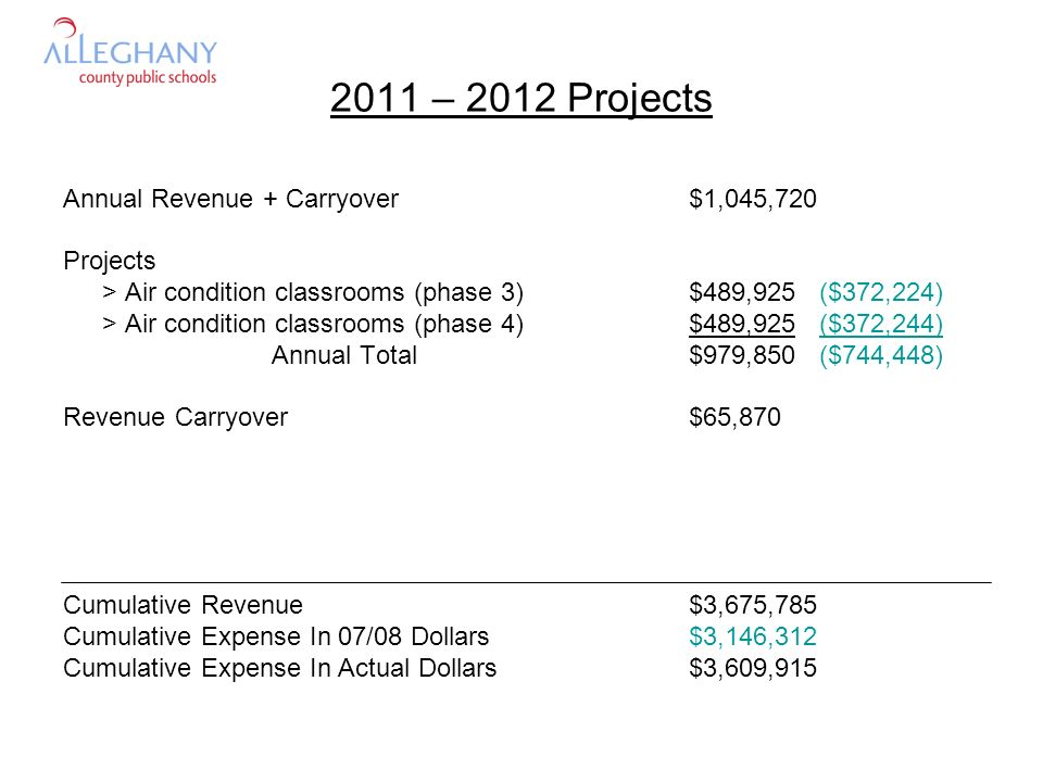 2011 – 2012 Projects Annual Revenue + Carryover$1,045,720 Projects > Air condition classrooms (phase 3)$489,925 ($372,224) > Air condition classrooms