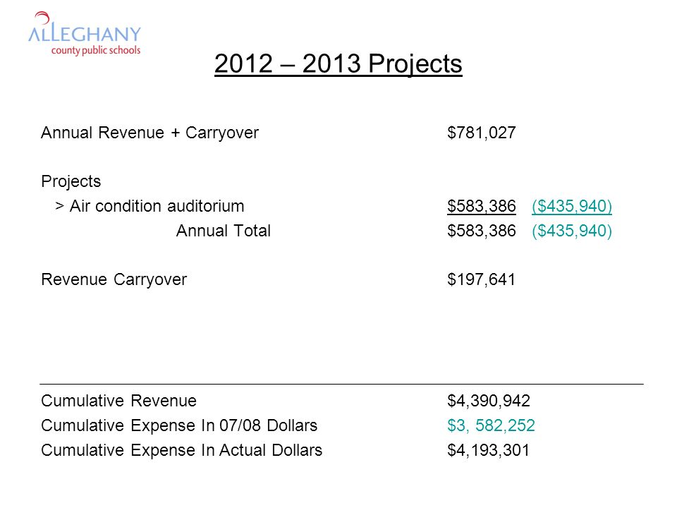2012 – 2013 Projects Annual Revenue + Carryover$781,027 Projects > Air condition auditorium$583,386 ($435,940) Annual Total$583,386 ($435,940) Revenue Carryover$197,641 Cumulative Revenue$4,390,942 Cumulative Expense In 07/08 Dollars$3, 582,252 Cumulative Expense In Actual Dollars$4,193,301