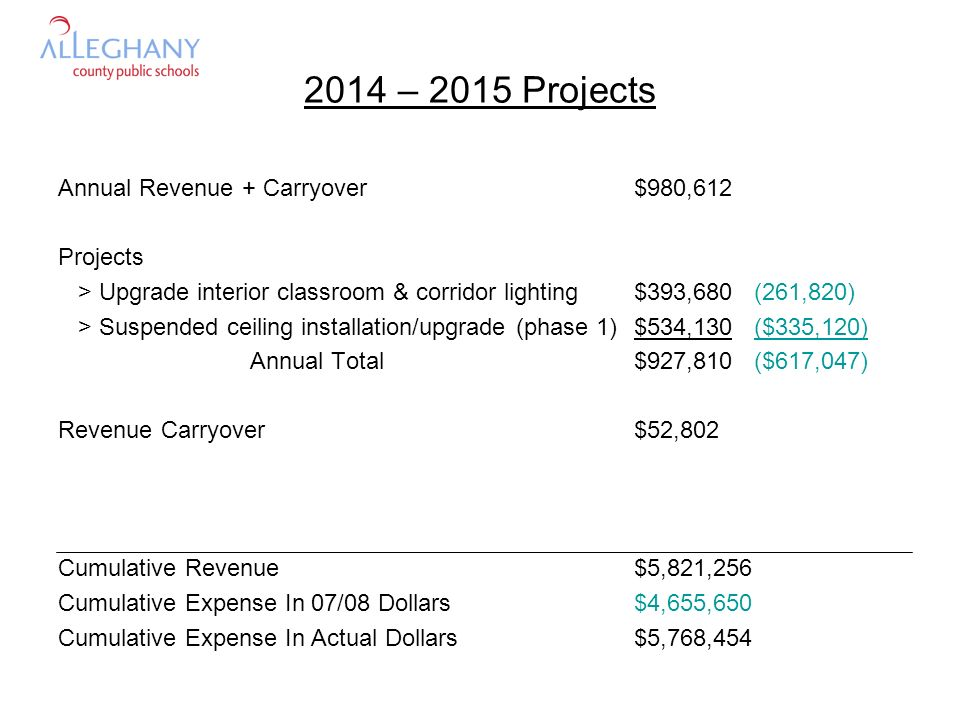 2015 – 2016 Projects Annual Revenue + Carryover$767,959 Projects > Suspended ceiling installation/upgrade (phase 2)$566,178 ($355,227) Annual Total$566,178 ($355,227) Revenue Carryover$2-1,781 Cumulative Revenue$6,536,413 Cumulative Expense In 07/08 Dollars$5,010,877 Cumulative Expense In Actual Dollars$6,334,632