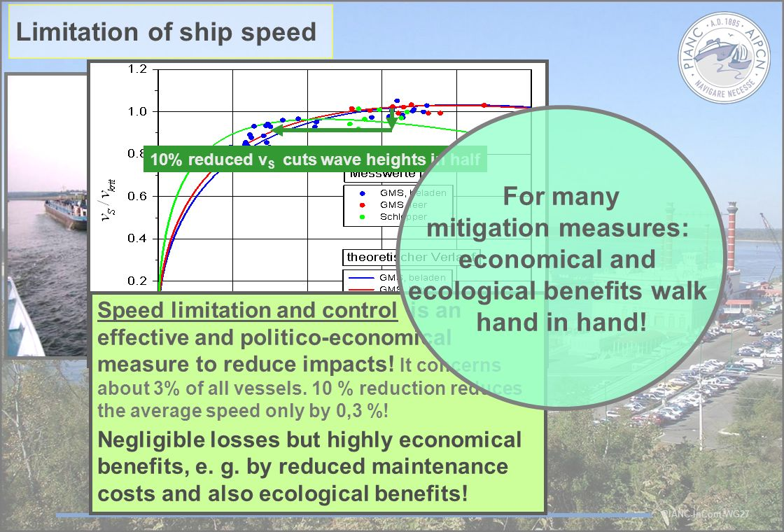 PIANC-InCom-WG27 10% reduced v S cuts wave heights in half Limitation of ship speed Speed limitation and control is an effective and politico-economical measure to reduce impacts.