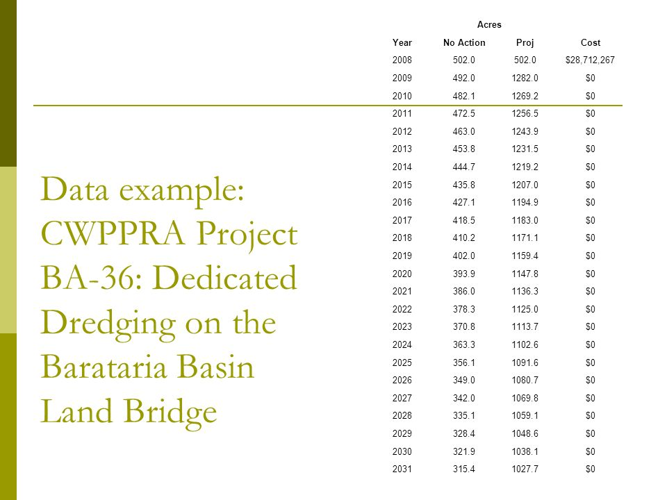 Data example: CWPPRA Project BA-36: Dedicated Dredging on the Barataria Basin Land Bridge Acres YearNo ActionProjCost 2008502.0 $28,712,267 2009492.01282.0$0 2010482.11269.2$0 2011472.51256.5$0 2012463.01243.9$0 2013453.81231.5$0 2014444.71219.2$0 2015435.81207.0$0 2016427.11194.9$0 2017418.51183.0$0 2018410.21171.1$0 2019402.01159.4$0 2020393.91147.8$0 2021386.01136.3$0 2022378.31125.0$0 2023370.81113.7$0 2024363.31102.6$0 2025356.11091.6$0 2026349.01080.7$0 2027342.01069.8$0 2028335.11059.1$0 2029328.41048.6$0 2030321.91038.1$0 2031315.41027.7$0