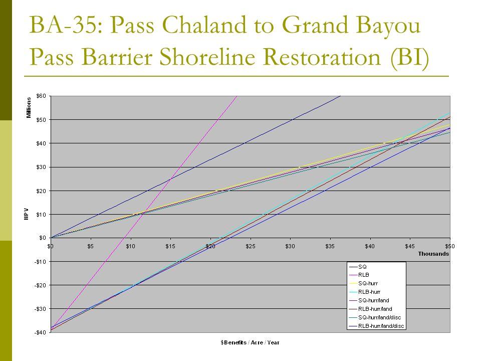 BA-35: Pass Chaland to Grand Bayou Pass Barrier Shoreline Restoration (BI)