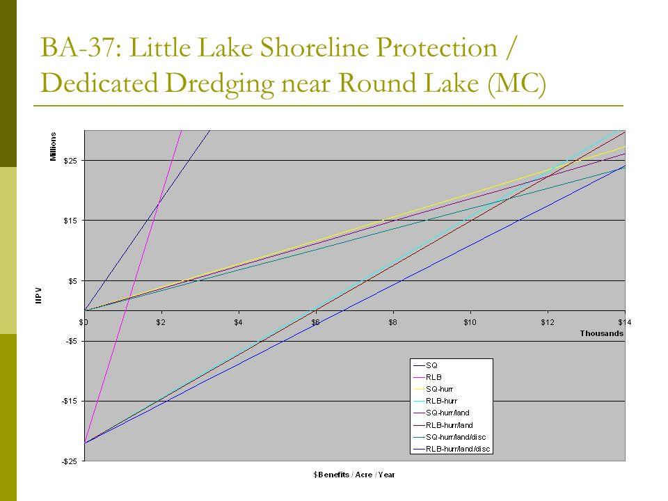 BA-37: Little Lake Shoreline Protection / Dedicated Dredging near Round Lake (MC)
