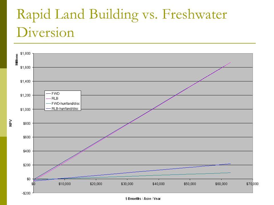 Rapid Land Building vs. Freshwater Diversion