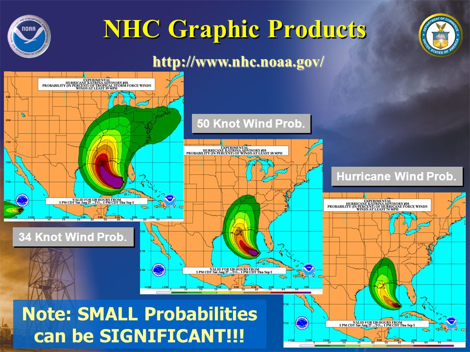 NHC Graphic Products http://www.nhc.noaa.gov/ 50 Knot Wind Prob. Hurricane Wind Prob. 34 Knot Wind Prob. Note: SMALL Probabilities can be SIGNIFICANT!